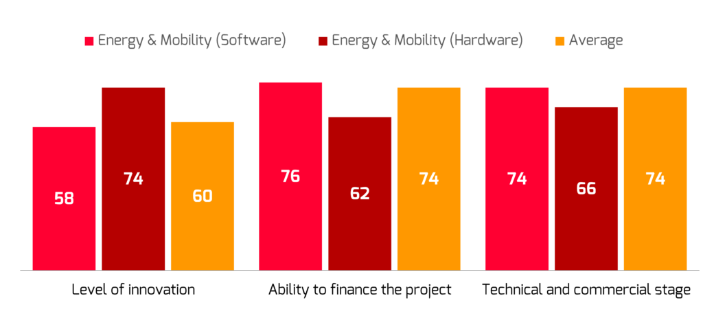 Graph showing average score of three project ration criteria out of 100 for energy & mobility start-ups and start-ups across all industries.