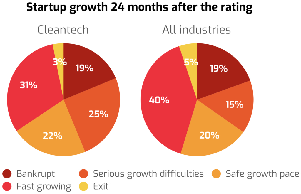 Graph showing the different of growth 24 months after the rating.